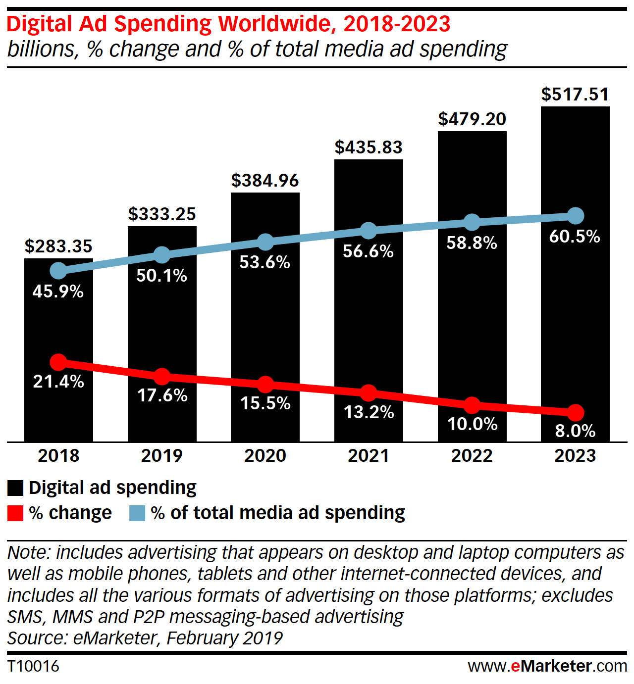 eMarketer:What's Shaping the Digital Ad Market