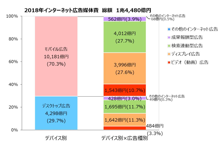 D2C、サイバーコミュニケーションズ、電通「2018年 日本の広告費 インターネット広告媒体費 詳細分析」:【【グラフ3】インターネット広告媒体費のデバイス別構成比