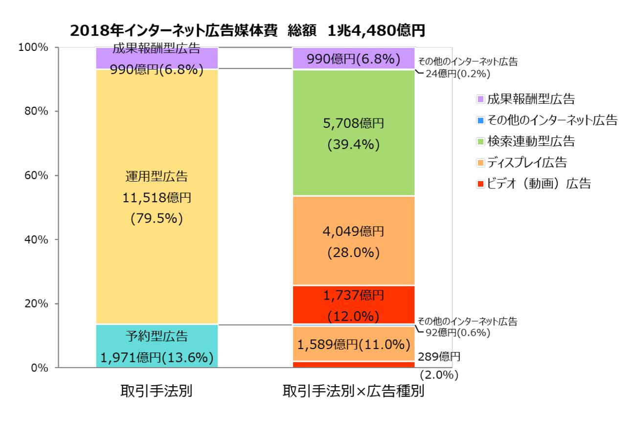 D2C、サイバーコミュニケーションズ、電通「2018年 日本の広告費 インターネット広告媒体費 詳細分析」:【グラフ2】インターネット広告媒体費の取引手法別構成比