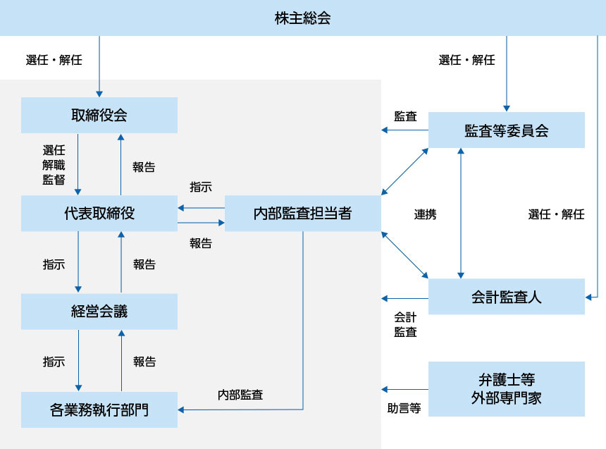 コーポレート・ガバナンス体制図