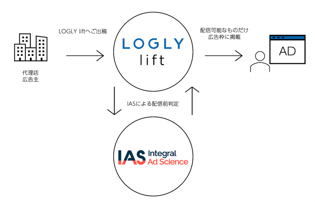 LOGLY liftとIASの取り組み LOGLY, Inc. © Copyright, All Rights Reserved